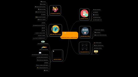 Mind Map: SERVICIOS DE LA RED CEDIA