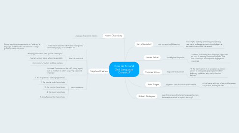 Mind Map: How do 1st and 2nd Language Connect?