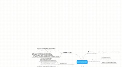Mind Map: El  Conductismo