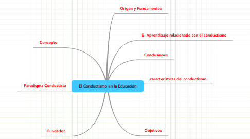 Mind Map: El Conductismo en la Educación