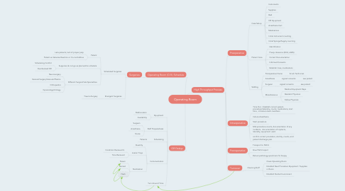Mind Map: Operating Room