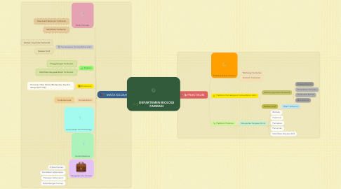 Mind Map: DEPARTEMEN BIOLOGI FARMASI