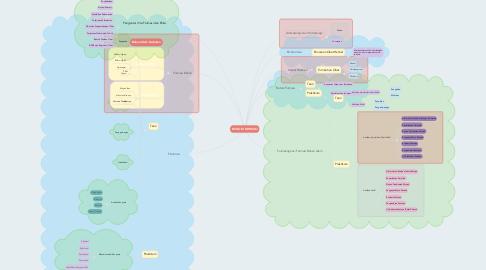 Mind Map: BIOLOGI FARMASI