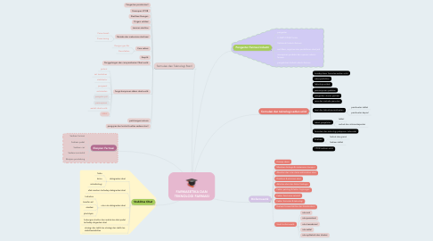Mind Map: FARMASETIKA DAN TEKNOLOGI FARMASI