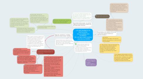 Mind Map: LOS MECANISMOS DE PROTECCIÓN  DE LOS DERECHOS HUMANOS  DE LAS NACIONES UNIDAS  Jean-Bernard MARIE
