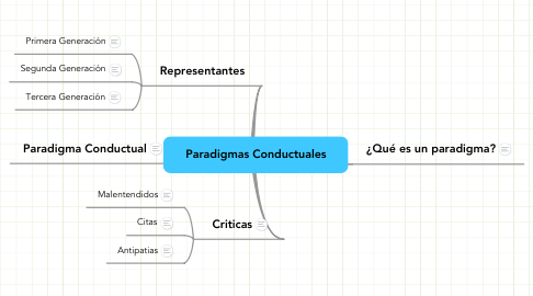 Mind Map: Paradigmas Conductuales