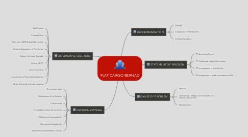 Mind Map: FLAT CARGO BERHAD