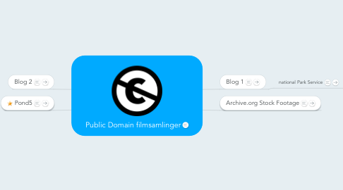 Mind Map: Public Domain filmsamlinger