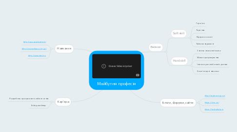 Mind Map: Майбутня професія