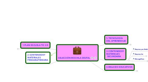 Mind Map: SELECCIÓN MOCHILA DIGITAL