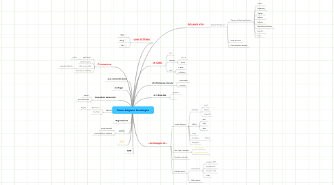 Mind Map: Forum Artigiano Tecnologico