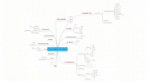 Mind Map: Forum Artigiano Tecnologico