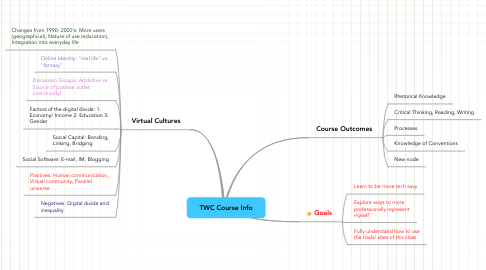 Mind Map: TWC Course Info