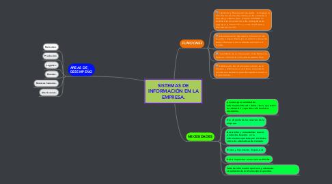 Mind Map: SISTEMAS DE INFORMACIÓN EN LA EMPRESA.