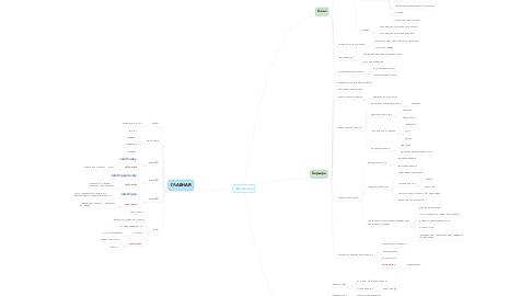 Mind Map: Jabil Ukraine