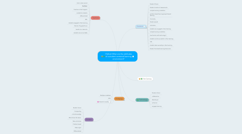 Mind Map: (Talbot) What are the attributes of a student-centered learning environment?