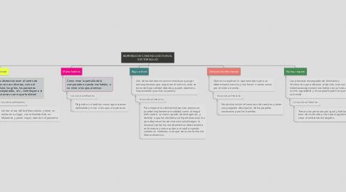 Mind Map: BARRERAS DE COMUNICACION EN EL SECTOR SALUD