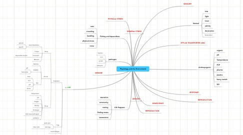 Mind Map: Physiology and the Environment