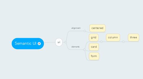 Mind Map: Semantic UI