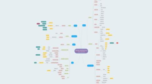 Mind Map: Elämän edellytykset ja tunnusmerkit