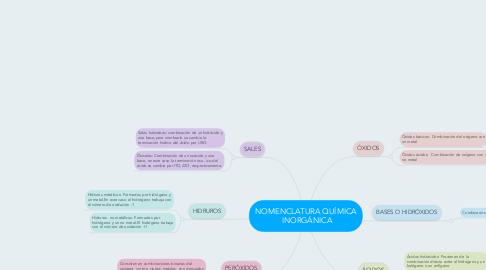 Mind Map: NOMENCLATURA QUÍMICA INORGÁNICA