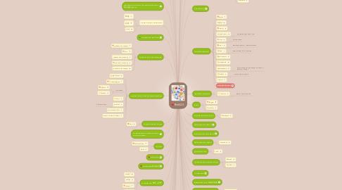 Mind Map: Сервіси Веб 2.0.
