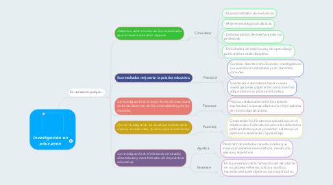 Mind Map: Investigación en educación