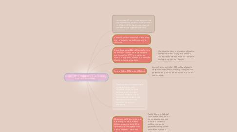 """Mind Map: El CONCEPTO """"ESTADO"""" EN LA CIENCIA POLITICA MODERNA"""