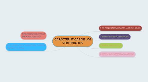 Mind Map: CARACTERÍSTICAS DE LOS VERTEBRADOS