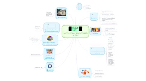 Mind Map: INICIOS DE LA PSICOLOGIA EN RUSIA.