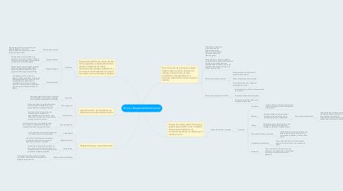 Mind Map: Etica y Responsabilidad social