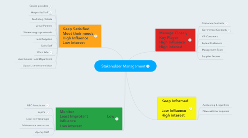 Mind Map: Stakeholder Management