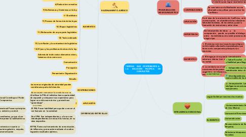 Mind Map: TEORÍAS    QUE   CONTRIBUYEN  A   LA      SOLUCIÓN     PACÍFICA      DE CONFLICTOS