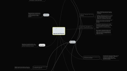 Mind Map: Ingeniería del Proyecto