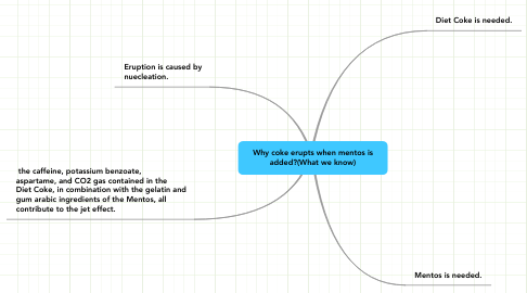 Mind Map: Why coke erupts when mentos is added?(What we know)