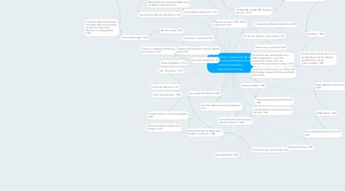 Mind Map: Surgimiento y desarrollo de las instituciones e infraestructura cultural mexicana posrevolucionaria.