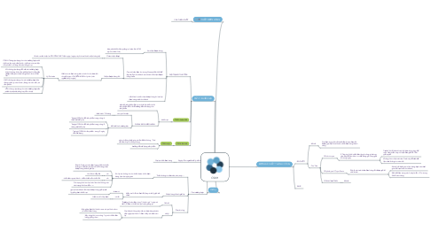 Mind Map: CSKH