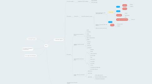 Mind Map: les Sources du drtoit social