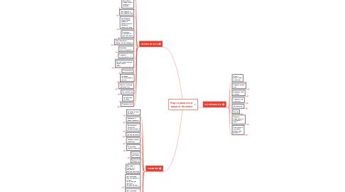 Mind Map: Карта развития  вашего бизнеса