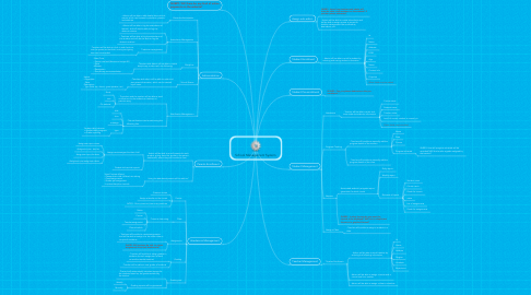 Mind Map: School Management System