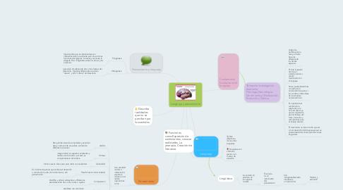Mind Map: Lenguaje y pensamiento
