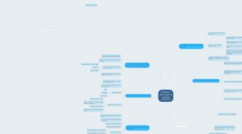 Mind Map: Modelos y Teorías para el Cuidado Asistencial