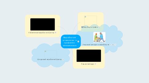 Mind Map: Виробничий травматизм та професійні захворювання