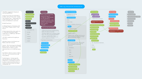 Mind Map: ANR copy: Revised Site Architecture v2