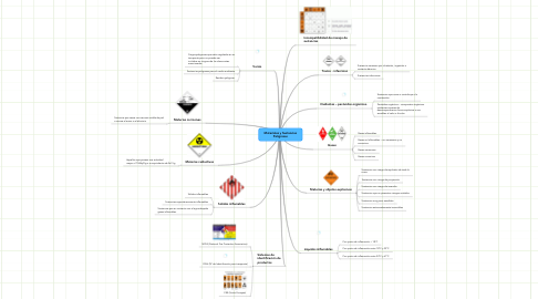 Mind Map: Materiales y Sustancias Peligrosas
