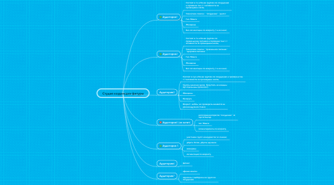 Mind Map: Студия коррекции фигуры