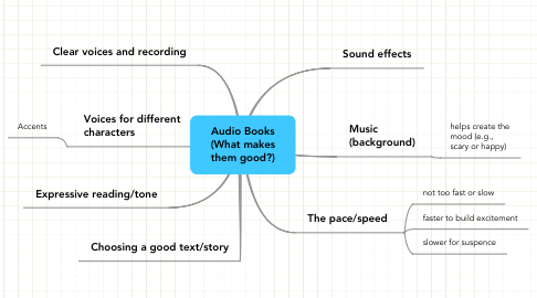 Mind Map: Audio Books (What makes them good?)