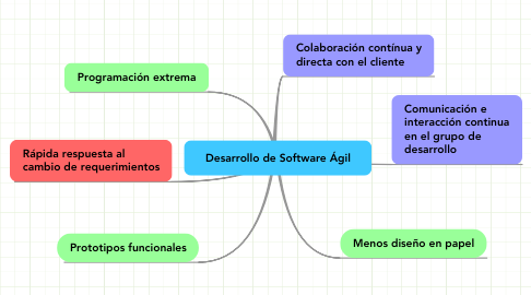 Mind Map: Desarrollo de Software Ágil