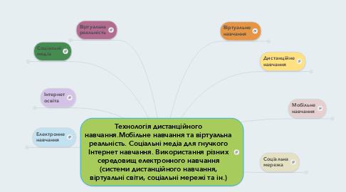 Mind Map: Технологія дистанційного навчання.Мобільне навчання та віртуальна реальність. Соціальні медіа для гнучкого Інтернет навчання. Використання різних середовищ електронного навчання (системи дистанційного навчання, віртуальні світи, соціальні мережі та ін.)