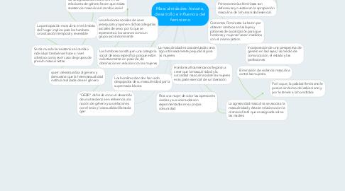 Mind Map: Masculinidades: historia, desarrollo e influencia del feminismo